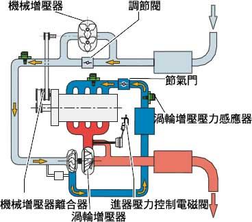 「渦輪引擎」的圖片搜尋結果